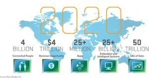 internet era infographic technology trends